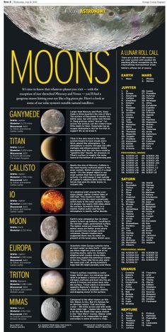 Focus: Moons