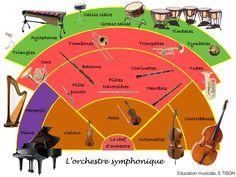 TOUCH cette image: L'orchestre symphonique et ses instruments by Eulalie Tison