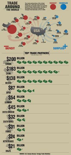 U.S. Trade Partners Around The Globe - Canada and Mexico are more important than China. And close too.