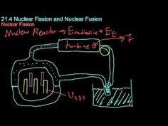 21.4 Nuclear Fission and Fusion - YouTube