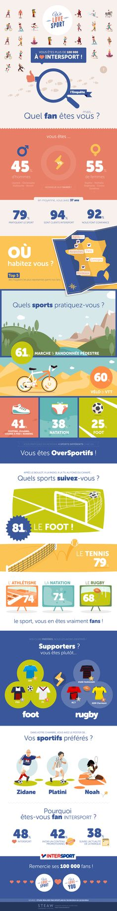 Facebook : vous êtes 100 000 fans ! | We Love Sport