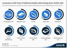 Infographic: Consumers Still Trust Traditional Media Advertising Over Online Ads Online Advertising, Creative Advertising, Advertising Agency, Employer Branding, Radios, Social Media Marketing, Online Marketing, Marketing Communications, Digital Marketing