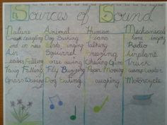 Student write up of physic acoustics assignment -listening for sounds from the various different categories