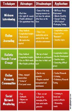 Online Qualitative Research Techniques Comparison