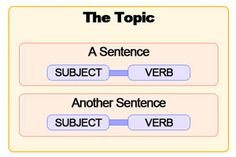 Japanese sentence subject vs topic diagram: the best explanation for this grammar confusion!