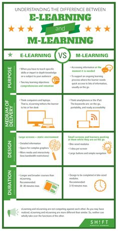 Understanding The Difference Between eLearning and mLearning Infographic - http://elearninginfographics.com/understanding-difference-elearning-mlearning-infographic/