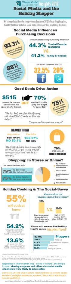 Just how influential are bloggers when it comes to driving sales? The answer: Very!    We recently surveyed social media-savvy women in the Clever Girls Collective network about their 2012 holiday shopping plans to understand how and when social media influences their purchasing decisions. We pulled together the results in our Social Media and the Holiday Shopper Infographic. [This infographic is the first in a series.] Read more here: http://clvr.li/S8Zw7c #cleverinsights2012