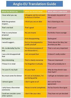 Understanding the British