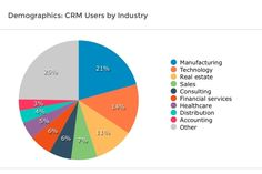 "CRM Users by Industry: Yes. Various industries use CRM. Manufacturing is definitely on the top of the ""CRM game"" and 21% of the companies prove it. No need for deep analysis here. Everybody can benefit from a good CRM system. http://www.lionscrm.com/nissi-scrm.html"