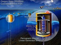 Alternative energy sources - Wave Energy