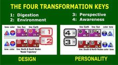 Human Design - Four Transformation Keys