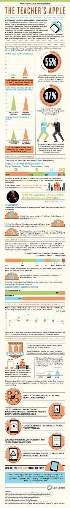 El profesor Apple #infografia #infographic #apple #education