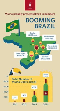 Brazil Is Crushing Wine And Tech