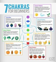 Reiki - Chakras infographic and matching colored foods to balance the energies. More - Amazing Secret Discovered by Middle-Aged Construction Worker Releases Healing Energy Through The Palm of His Hands. Cures Diseases and Ailments Just By Touching Them. Simbolos Do Reiki, Chakras Reiki, Usui Reiki, Les Chakras, Reiki Healer, Learn Reiki, Chakra Sacral, Chakra Healing, Chakra Cleanse
