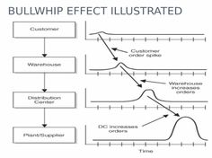 The bullwhip effect: It is a phenomenon observed in forecast driven supply chain and describes that the variation in demand increases up the supply chain from consumer to supplier.   -> the more steps that are in between of the consumer and the supplier, the bigger the variation gets.