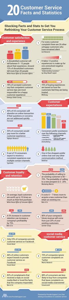 20 Shocking Customer Service Facts and Stats (Infographic) | Marina Shulzhenko | LinkedIn