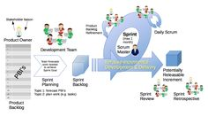 Scrum Framework - Scrum (software development) - Wikipedia