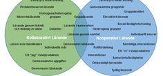 kollaborativt-kooperativt-larande https://kooperativt.com/2016/10/02/kollaborativt-och-kooperativt-larande-vad-ar-skillnaden/ .