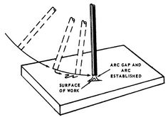 A guide to the arc welding process including information on machine set up, polarity, choosing electrodes, and running a bead. Stick Welding Tips, Flux Core Welding, Welding Aluminum, Arc Welding Machine, Welding Electrodes, Shielded Metal Arc Welding, Welding Design, Arc Welders