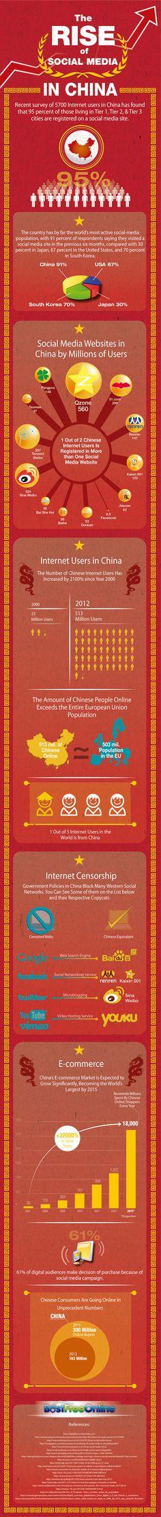 El crecimiento del uso de las redes sociales en China.