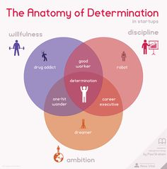 Determination, the best predictor of startup success, visualized based on Paul Graham's essay as an Euler-Venn diagram.