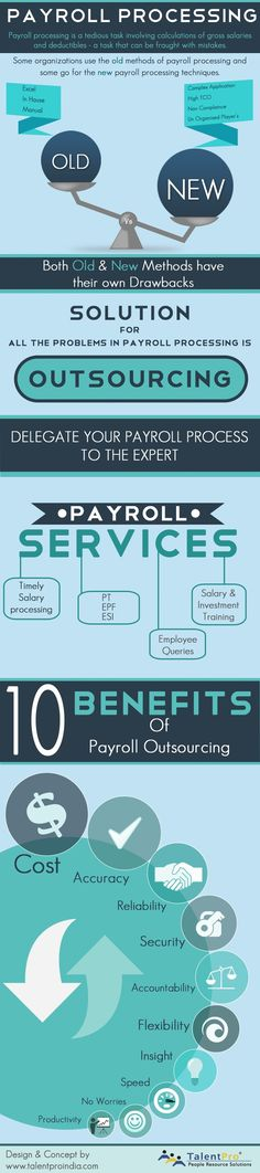 Payroll Processing Technologies