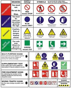 Safety signs and symbols are important safety communicating tools, they help to indicate various hazards that present in plant site or workplace. At the same time, they warn workers to always keep watching out for those hazards Read more… Safety Signs And Symbols, Safety Rules, Fire Safety, Health And Safety Poster, Safety Posters, Safety Pictures, Safety Courses, Construction Safety, Industrial Safety