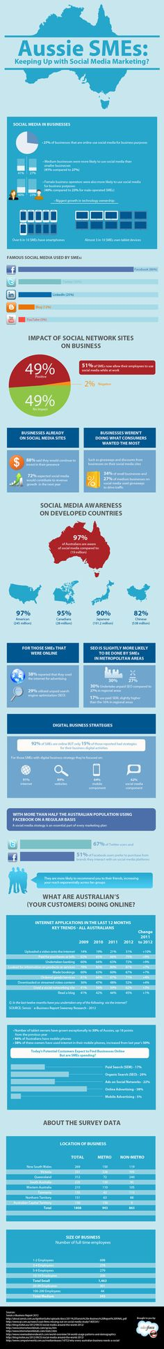 Small Australian businesses and social media [infographic] | Econsultancy