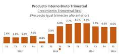 Loida TV : Nota sobre Crecimiento Económico: Brechas, tendenc...