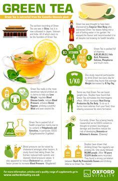 Green Tea, Green Tea Supplements, Green Tea Tablets, Green Tea History, Health Benefits of Green Tea.