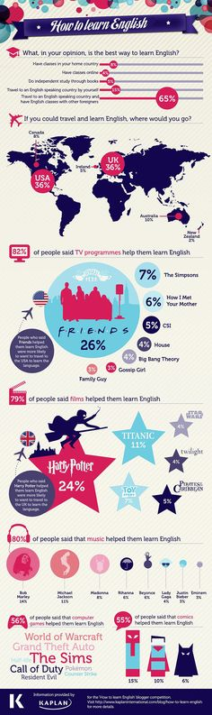 An infographic about Learn English: How to learn English.