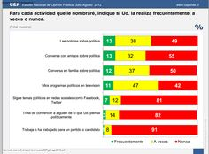 Fíjense en el porcentaje de encuestados que dicen seguir temas políticos en las redes sociales