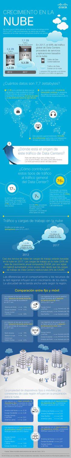 Crecimiento en la #Nube #CloudComputing