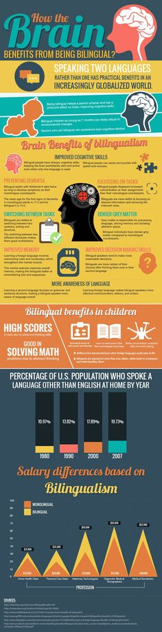 How the brain benefits from being bilingual -  learning languages brings a lot of benefits in our lives. Repin this post for later!