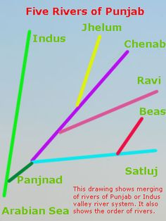Punjab Rivers, Five Rivers of Punjab, Land of Five Rivers General Knowledge Book, Gernal Knowledge, Knowledge Quotes, India World Map, India Map, World Geography Map, Ias Study Material, English Worksheets For Kids, India Facts
