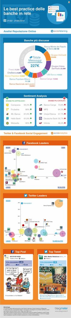 Top Italian Banks on Social Media