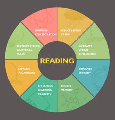 What reading does to your brain and body