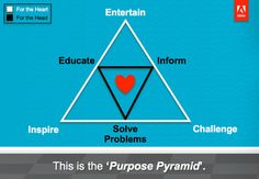 Social media does just SIX things really well. The purpose pyramid.