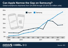 Can Apple narrow the gap on Samsung? #infographic