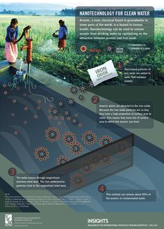 Nanotechnology can be used to remove arsenic, a toxic chemical found in groundwater in some parts of the world, from drinking water by capitalizing on