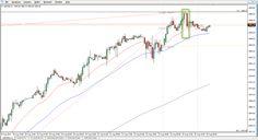 Finanziariamente parlando: Segnali operativi su   S&P500 CFD