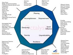The-Octalysis-Framework