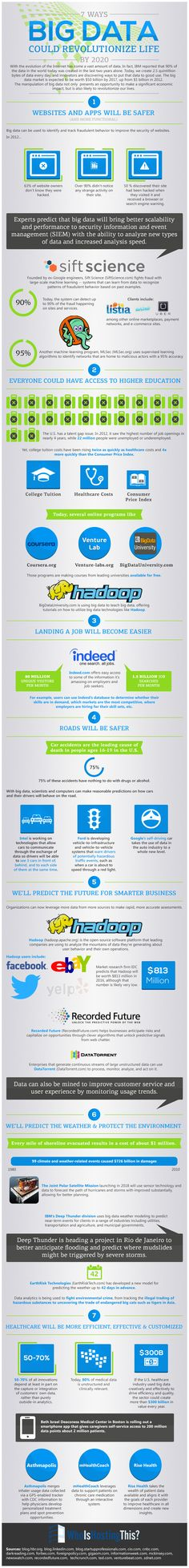 7 Ways #BigData Could Revolutionize Life By 2020 [Infographic] by Who Is Hosting This: The Blog