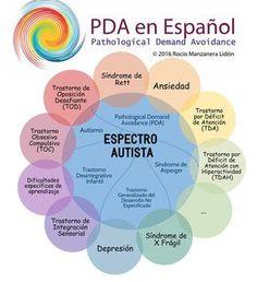 pda, pathological demand avoidance, autismo, ansiedad, sindrome de rett, TOD, TOC Más