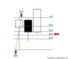 using the Fibonacci retracement tool to find the 50% level