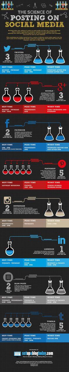 The Science Of Posting On Social Media #infographic #socialmedia #socialmeditips