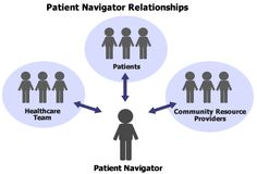 Patient Navigator Relationships