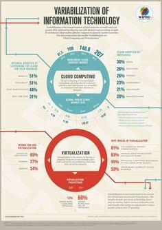 #Business #Infographics - Variabiuzation Of Information Technology #Infografia