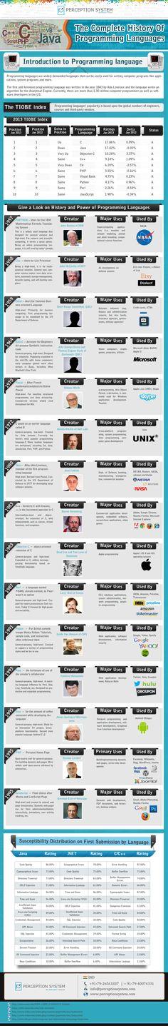 Hola: Una infografía con la Historia completa de los lenguajes de programación. Un saludo