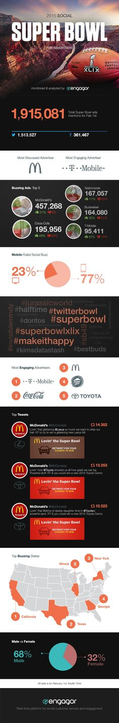 Twitter and Facebook Have Their Biggest Super Bowl Ever | Adweek